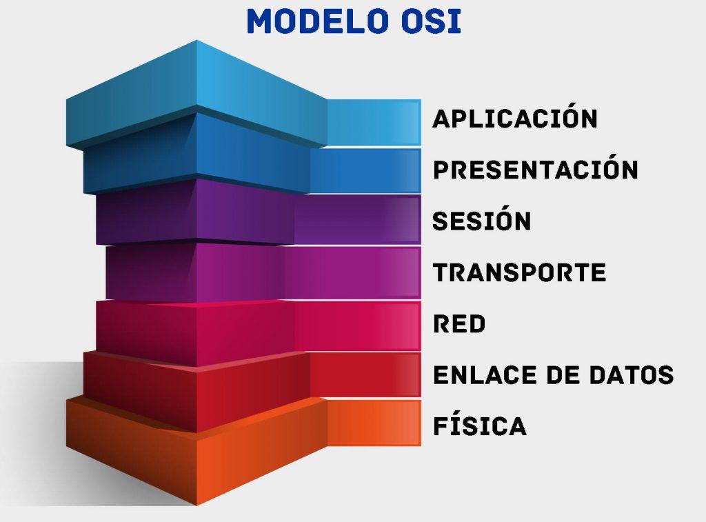 Qué significa OSI en informática