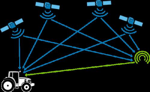 Qué significa GPS en informática